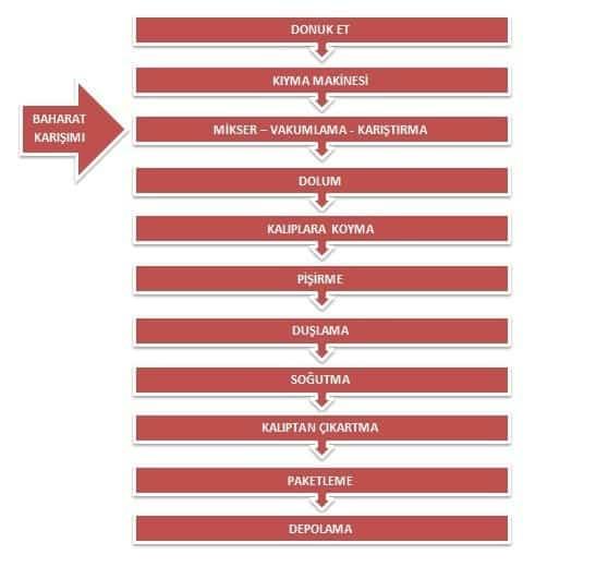foodelphi jambon üretim akış şeması